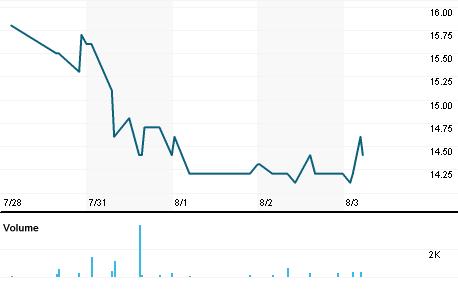 Chart for GMMG.DE