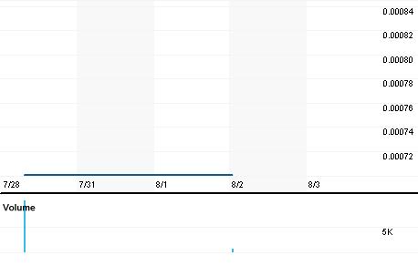 Chart for GMUI.PK