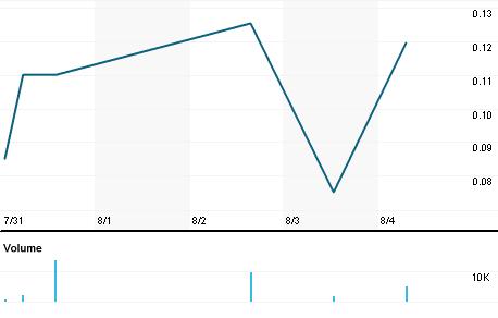 Chart for GOGR.PK