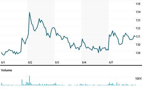 Chart for GOLI.NS