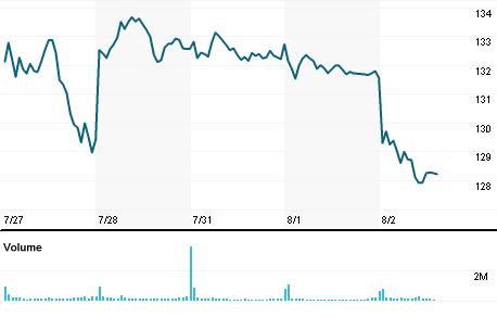 Chart for GOOGL.OQ