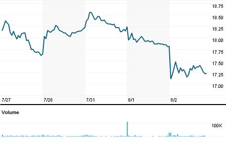 Canada Goose Holdings Inc Goosn Quote Reuters