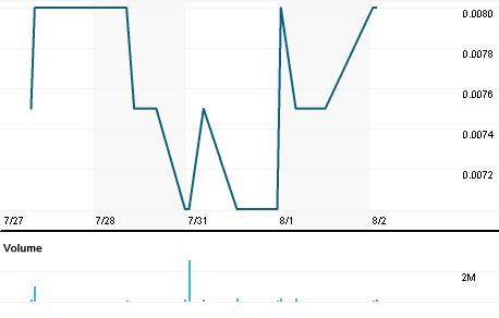 Chart for GPH.AX