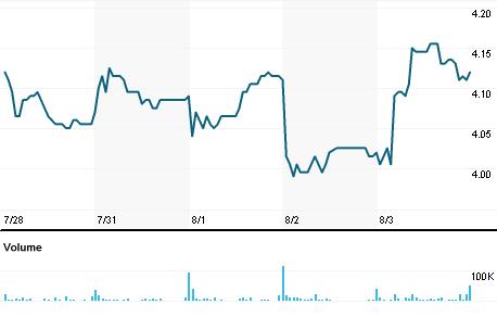 Chart for GPRO.OQ