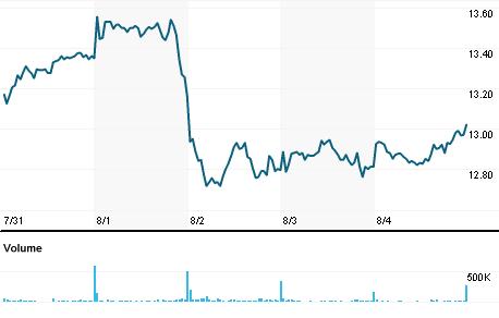 Chart for GRLS.MC