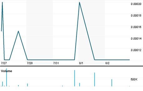 Chart for GRLT.PK