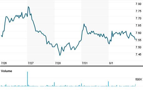 Chart for GRND3.SA