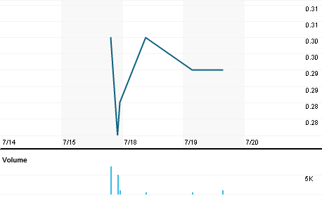 Chart for GRO.V