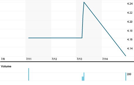 Chart for GROW.PH