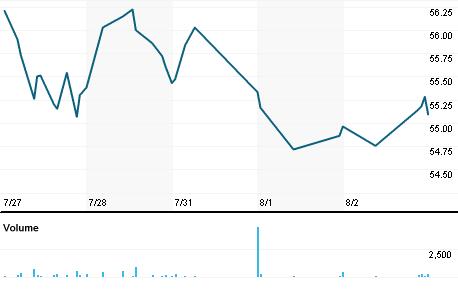 Chart for GSBC.OQ