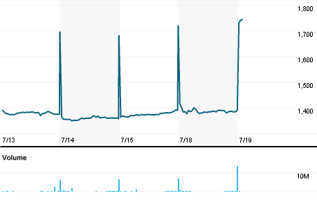 Chart for GSK.L