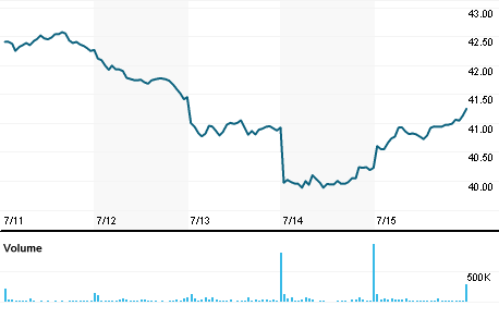 Chart for GSK.N