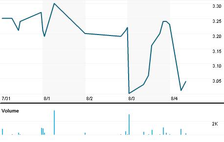 Chart for GTIM.OQ