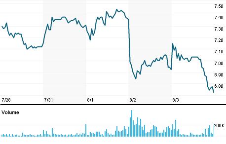 Chart for GUAR3.SA