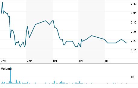 Chart for GURE.OQ