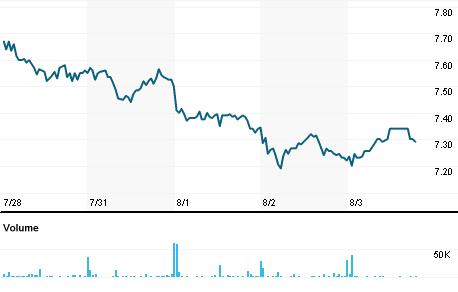Chart for GYC.DE