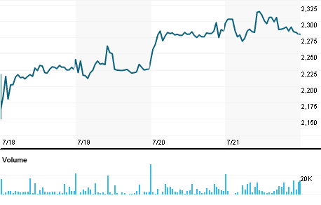 Chart for GZT.TA