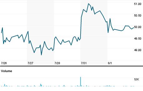 Chart for HAYN.OQ