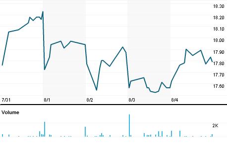 Chart for HBANP.OQ