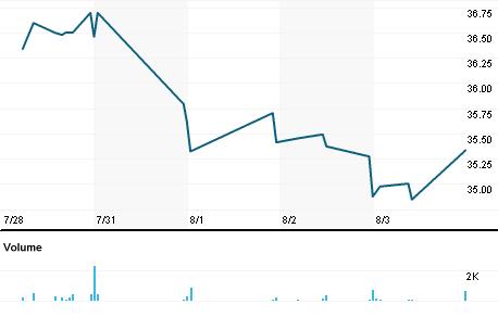 Chart for HBCP.OQ