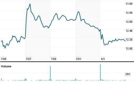 Chart for HBNC.OQ