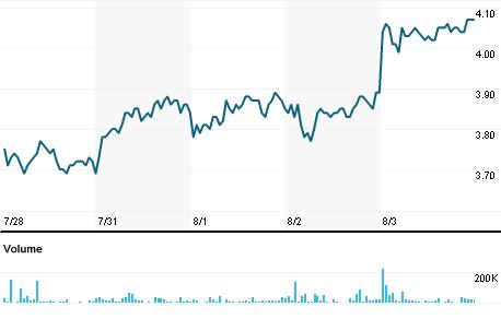 Chart for HBOR3.SA