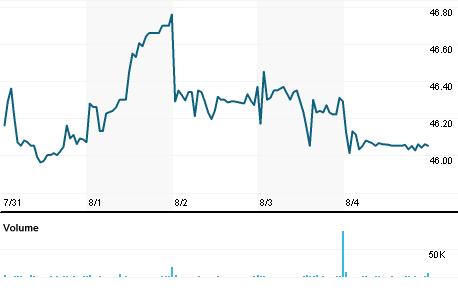 Chart for HCCI.OQ