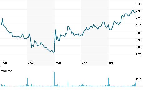 Chart for HDSN.OQ