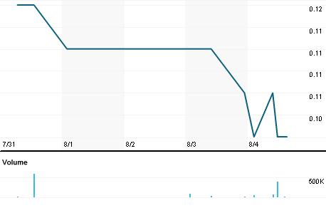 Chart for HEI.V