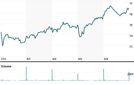 Chart for HEIG.DE