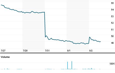 Chart for HEINY.PK