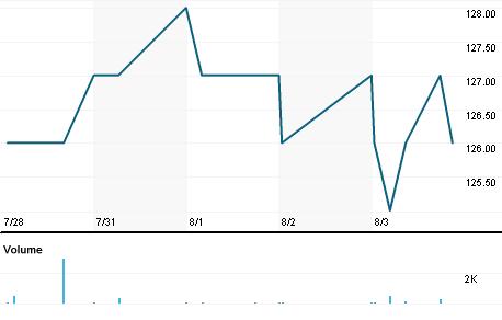 Chart for HELG.OL