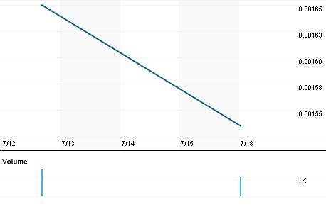 Chart for HEME.PK