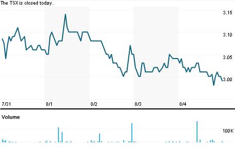 Chart for HEO.V