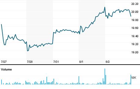 Chart for HEP.N