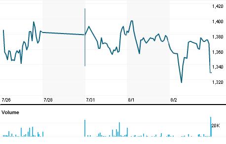 Chart for HGG.TA