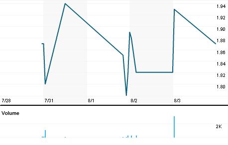 Chart for HGSH.OQ