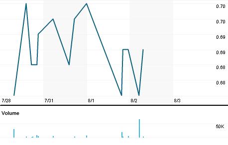 Chart for HIAP.SI