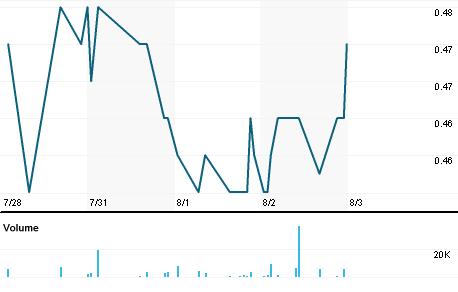 Chart for HJB.AX