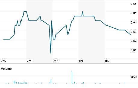 Chart for HLAA.SI