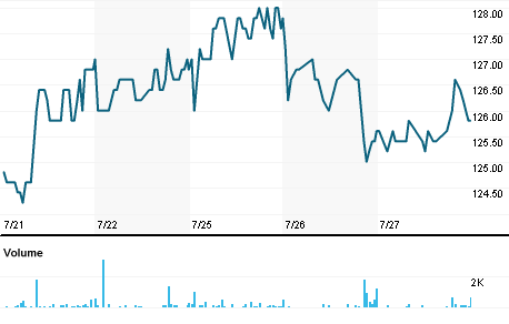 Hal Trust Stock Quote Hal Trust Company Overview Reuters India