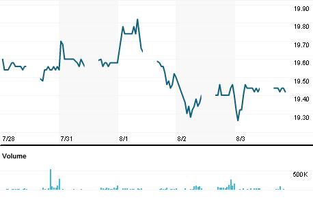 Chart for HLBB.KL