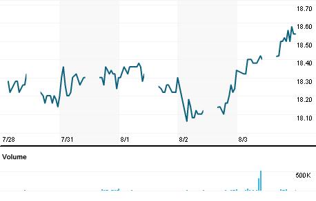 Chart for HLCB.KL