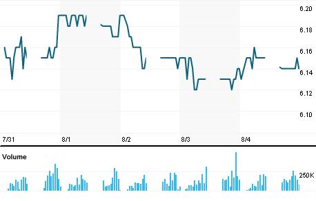 Chart for HLGC.KL