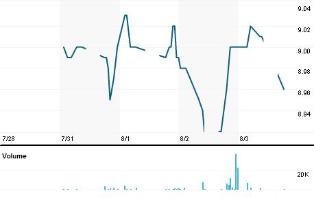 Chart for HLIB.KL