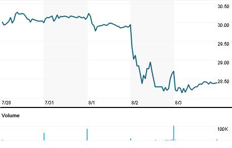 Chart for HMN.N