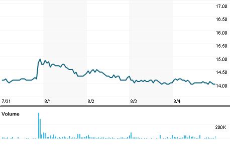 Chart for HMTR.NS