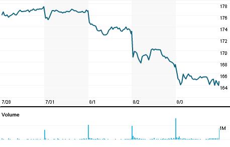 Chart for HMb.ST