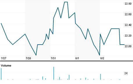 Chart for HNLG.DE