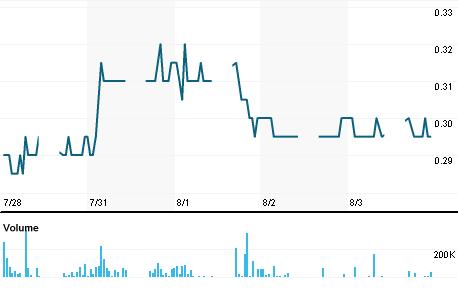 Chart for HOWA.KL